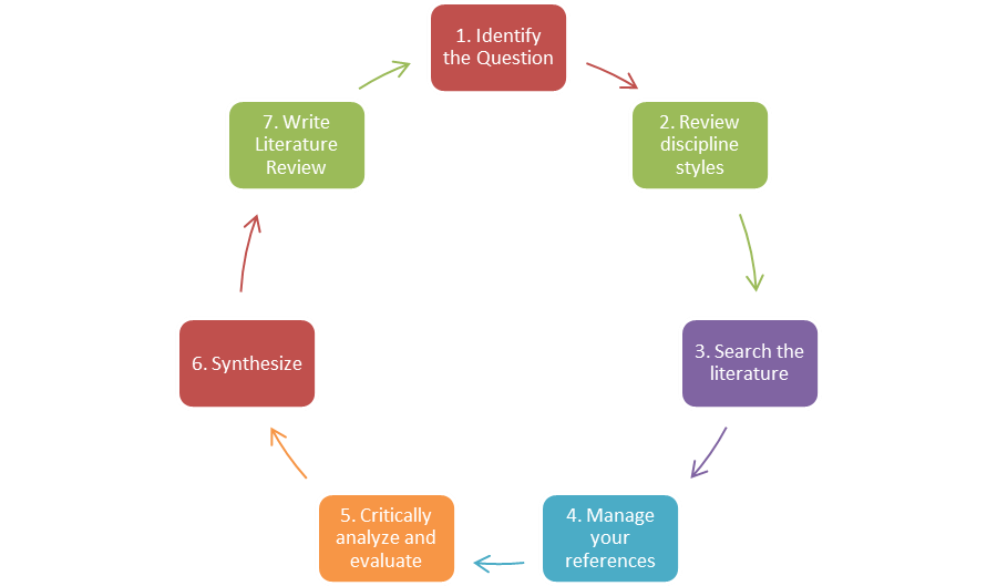 thesis methodology section sample