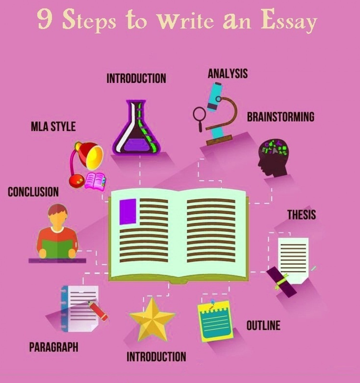 step by step analytical essay This bundle contains 20 mini-lessons in 22 files/ pages to help guide your high school english students to success on the literary analysis essay this is one of the best-selling.